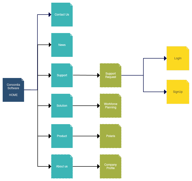Web Sitemap Page: Site Map